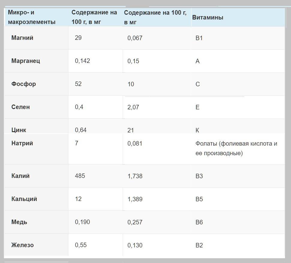 Химический состав авокадо таблица